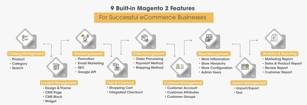 Image of Magento 2 Features